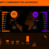 Componentistica automotive, export calato del 15,3%